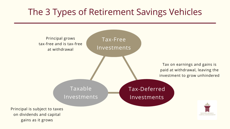 The 3 Types of Retirement Savings Vehicles