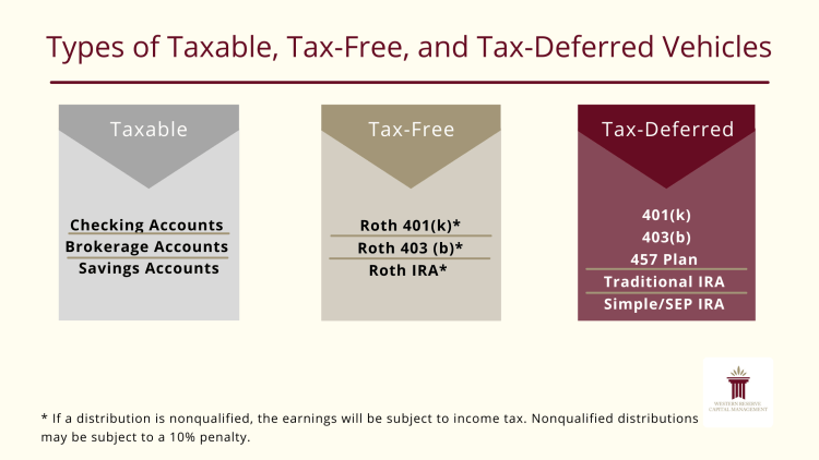 Types of Taxable, Tax-Free, and Tax-Deferred Vehicles