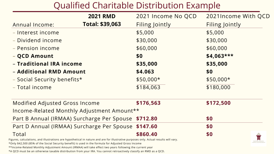 Qualified Charitable Distribution Example