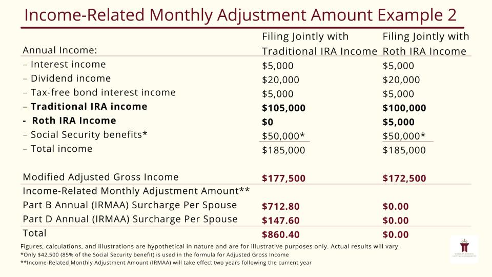 Income-Related Monthly Adjustment Amount (IRMAA) Example