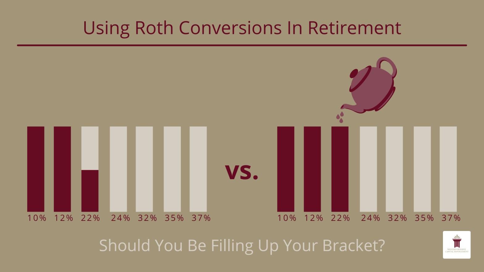 Using Roth Conversions in Retirement