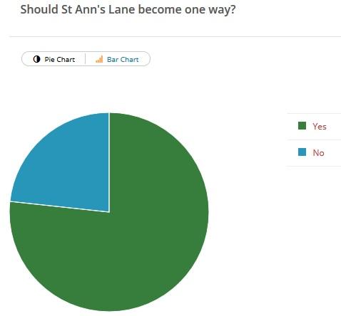 st-anns-lane-poll
