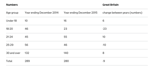 Data of people arrested by age group in 2014 and 2015. Sources: Home Office.