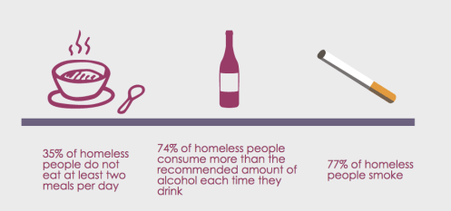 Original infographic created by Charlotte Staley, showing the problems with nutrition, alcohol and smoking commonly encountered by the homeless population. Figures obtained from Homeless.org.
