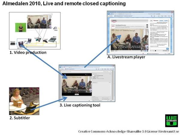 Illustration of the setup for live closed captioning