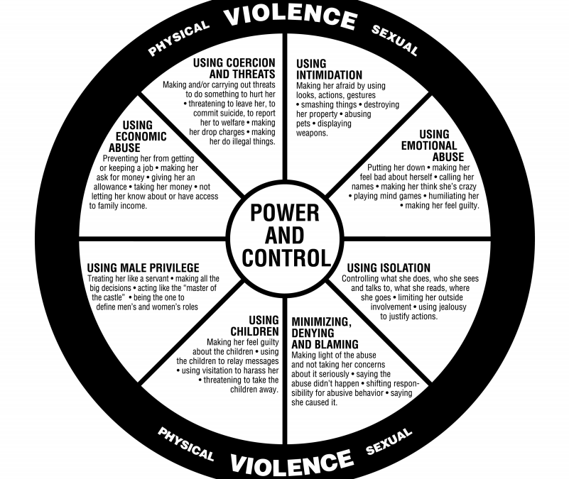 Power and Control – Tactics Used by Male Batterers