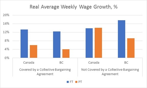 Regional CPI Adjusted Wage Growth, 2001-2016. Sourced from Statistics Canada Table 282-0225 (April 2017)
