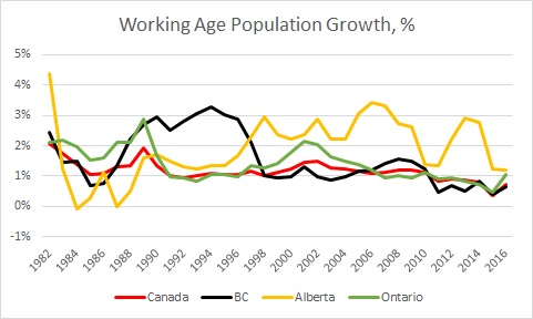 Growth in Population Aged 18-64. Data sourced from Statistics Canada (Tables 384-0038 and 051-0001)