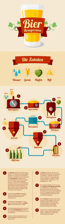 belgisches bier brauprozess