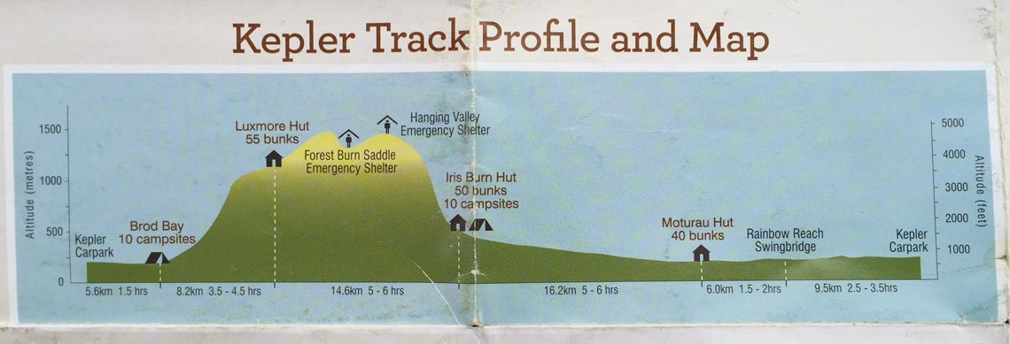 neuseeland kepler track höhenprofil