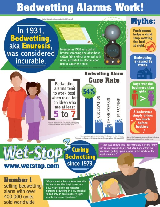 Wet-Stop 3+ bedwetting statistics infographic