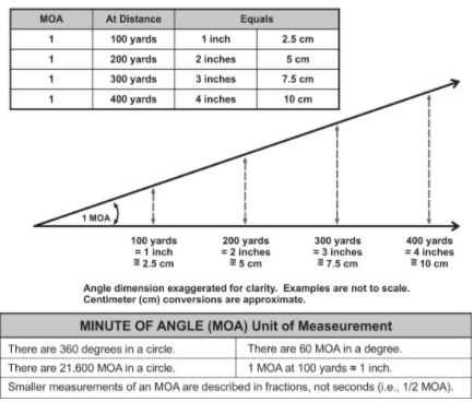 Minute of angle example