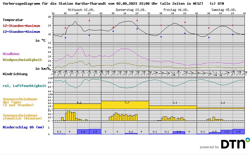 https://i2.wp.com/wetterstationen.meteomedia.de/messnetz/vorhersagegrafik/105850.png