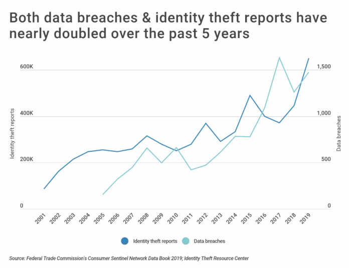 Both data breaches and identity theft reports have nearly doubled over the past 5 years.