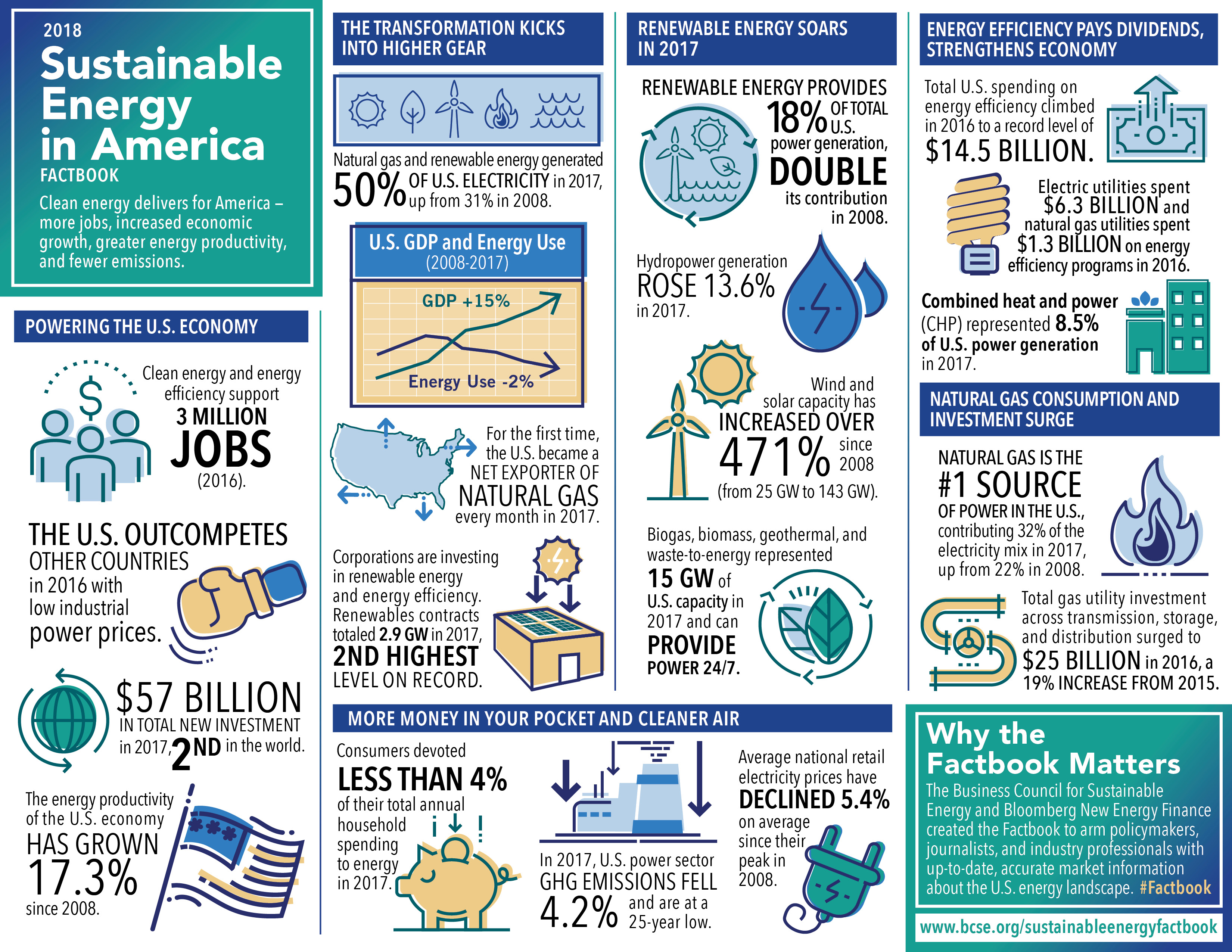 Sustainable Energy In America Factbook World Gas
