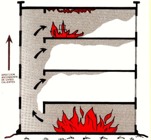 Transmición del fuego por conveccion