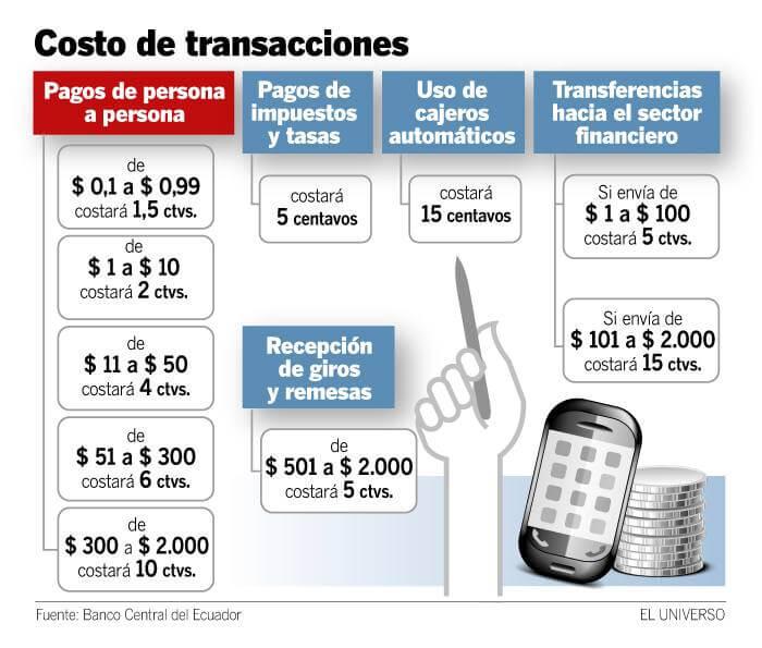 Costros por transaccion