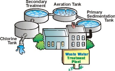 waste-water-treatment-plant-wtp