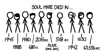 an assortment of stickfigure characters, dying in a range of dates, from 63,556 BCE to someone who is alive (but only until 2014)