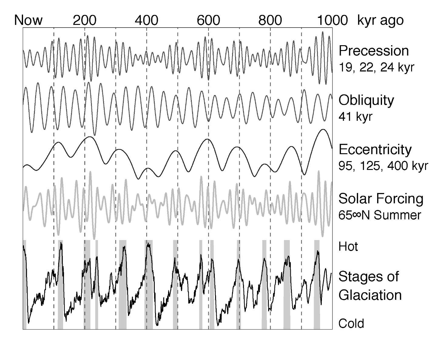 Milankovitch Cycles Global Warming