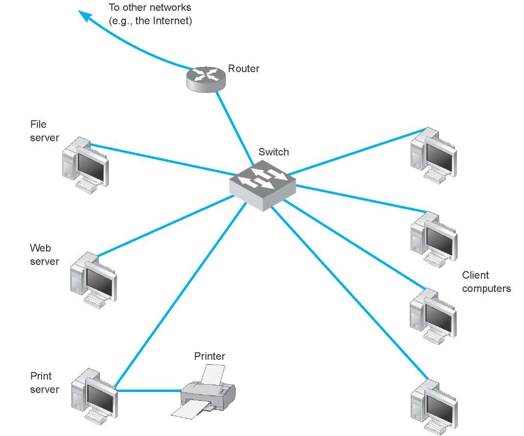 Data Communications Networks