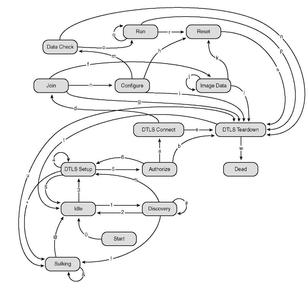 Capwap Session Establishment Ap Joining Process Cisco
