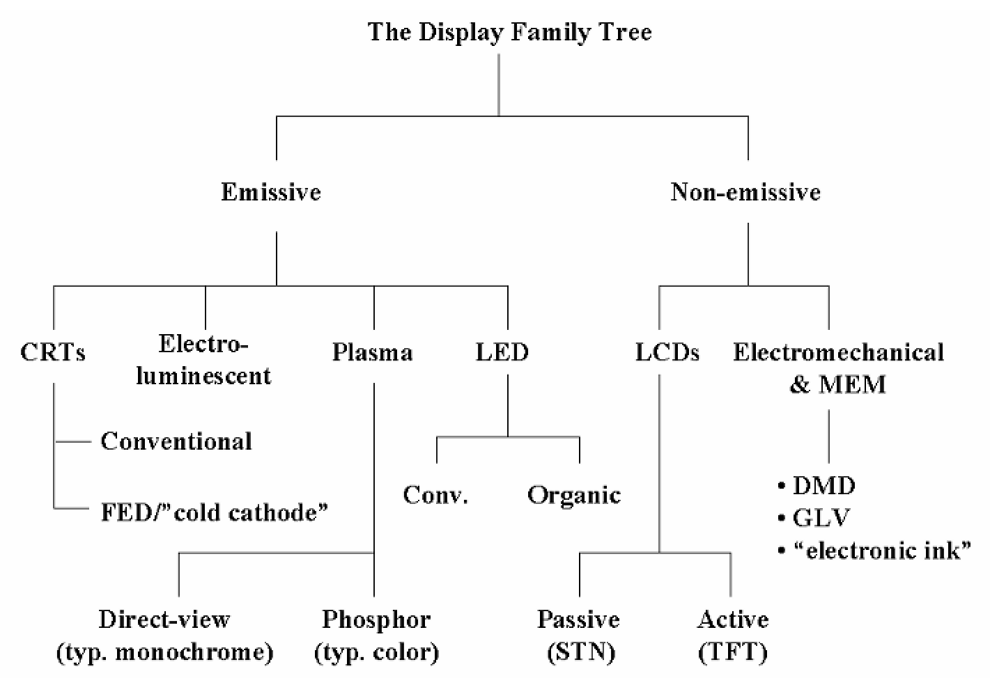 Image result for Display technologies