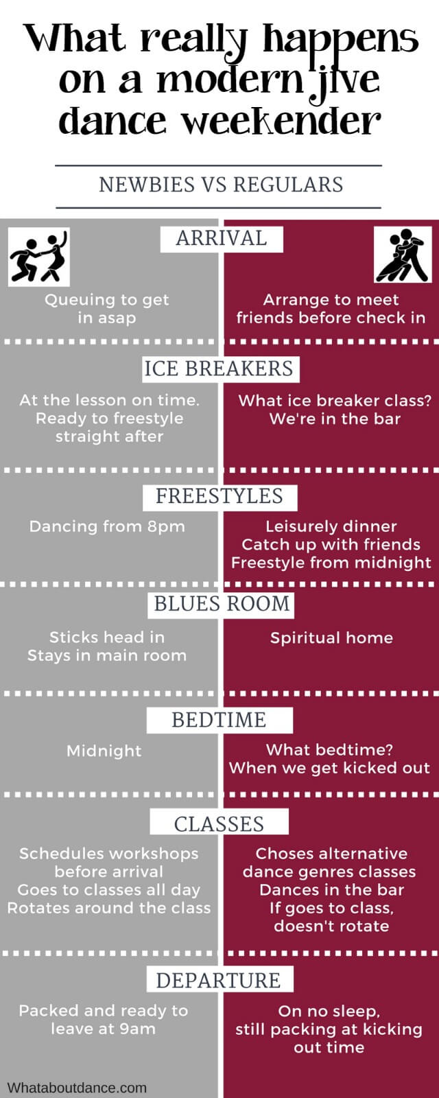 What really happens on a modern jive dance weekender infographic - What about Dance 640px
