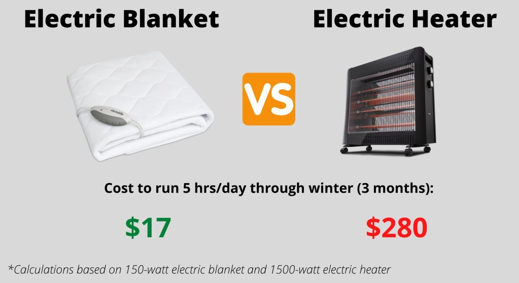 electric blanket vs electric heater running cost