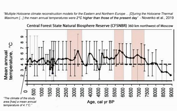 12 new papers provide robust evidence the earth was warmer during medieval times 11 - 12 New Papers Provide Robust Evidence The Earth Was Warmer During Medieval Times