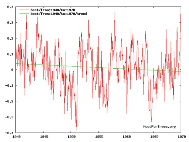 1970s earth warmed 0 6c from 1880 1940 and cooled 0 3c from 1940 1970 now its 0 1c and 0 05c 9 - 1970s: Earth Warmed 0.6°C From 1880-1940 And Cooled -0.3°C From 1940-1970. Now It's 0.1°C And -0.05°C.
