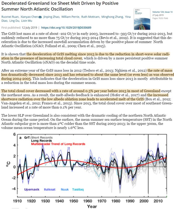 2 new papers scientists report a rapid deceleration of greenland ice sheet melt since 2013 - 2 New Papers: Scientists Report A Rapid Deceleration Of Greenland Ice Sheet Melt Since 2013