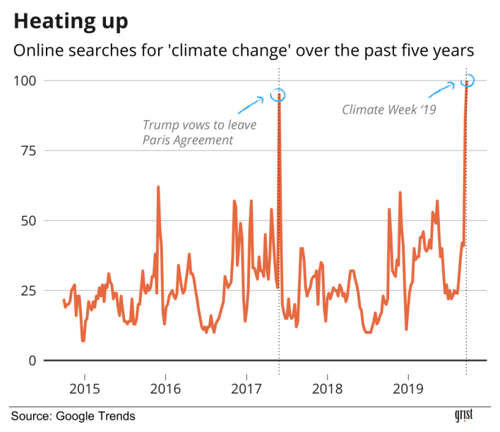 google searches for climate change finally beat out game of thrones - Google searches for 'climate change' finally beat out Game of Thrones