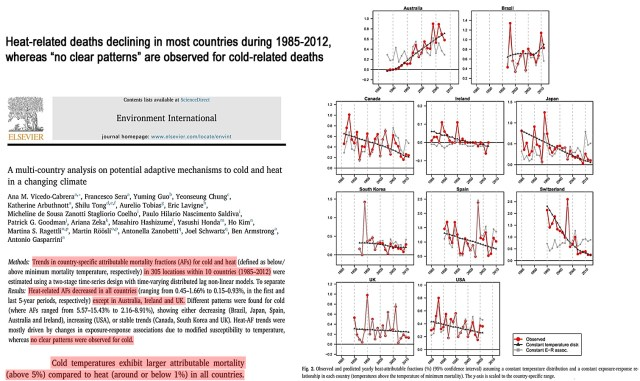 new studies cold temperature deaths rising and 10 20 times more common than heat related deaths 7 - New Studies: Cold-Temperature Deaths Rising And 10-20 Times More Common Than Heat-Related Deaths