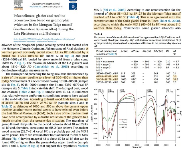 settled science 7 new papers show regional temps were 2 6c warmer than today during the last glacial 2 - Settled Science? 7 New Papers Show Regional Temps Were 2-6°C Warmer Than Today During The Last Glacial!