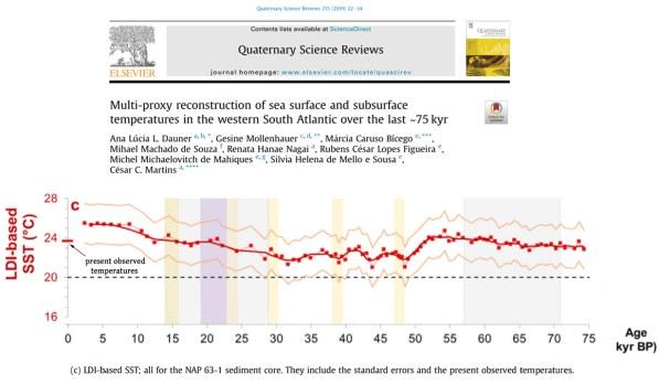 settled science 7 new papers show regional temps were 2 6c warmer than today during the last glacial 8 - Settled Science? 7 New Papers Show Regional Temps Were 2-6°C Warmer Than Today During The Last Glacial!