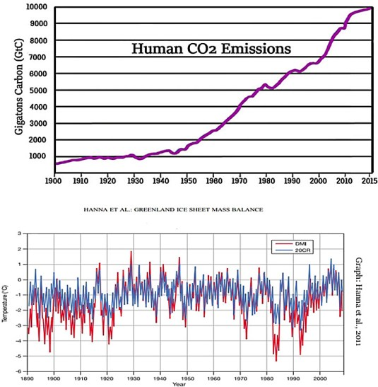 co2 emissions tripled during 1961 2002 as greenland cooled and gained 1 35 trillion metric tons of ice 3 - CO2 Emissions Tripled During 1961-2002 As Greenland Cooled And Gained 1.35 Trillion Metric Tons Of Ice