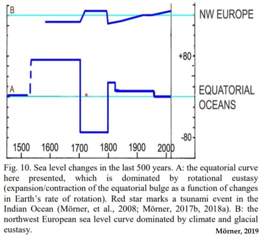 new paper presents photo evidence affirming equatorial region sea levels have fallen since the 1600s 2 - New Paper Presents Photo Evidence Affirming Equatorial Region Sea Levels Have FALLEN Since The 1600s