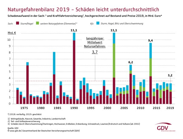 german 2019 weather related insured damage below average for 6th consecutive year - German 2019 Weather-Related Insured Damage BELOW AVERAGE For 6th Consecutive Year!