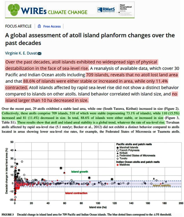 over 440 scientific papers published in 2019 support a skeptical position on climate alarm 4 - Over 440 Scientific Papers Published In 2019 Support A Skeptical Position On Climate Alarm