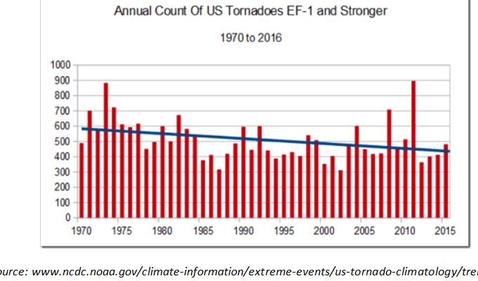 "meteorologists tornado season is tankingthis year sahara dust may be inhibiting factor for hurricanes 1 - Meteorologists: ""Tornado Season Is Tanking""…This Year Sahara Dust May Be ""Inhibiting Factor"" For Hurricanes!"