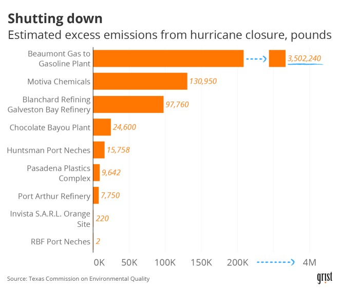 even shut down texas oil refineries in hurricane lauras path will emit nearly 4 million pounds of pollution - Even shut down, Texas oil refineries in Hurricane Laura's path will emit nearly 4 million pounds of pollution
