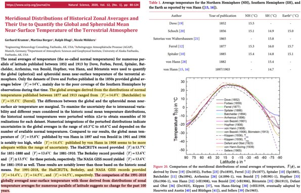 extensively referenced study of past scientists global temperature estimates suggests no change in 100 years - Extensively-Referenced Study Of Past Scientists' Global Temperature Estimates Suggests 'No Change' In 100 Years