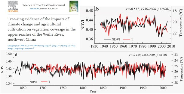 what global warming 148 new 2020 scientific papers affirm recent non warming a degrees warmer past 5 - What Global Warming? 148 New (2020) Scientific Papers Affirm Recent Non-Warming, A Degrees-Warmer Past