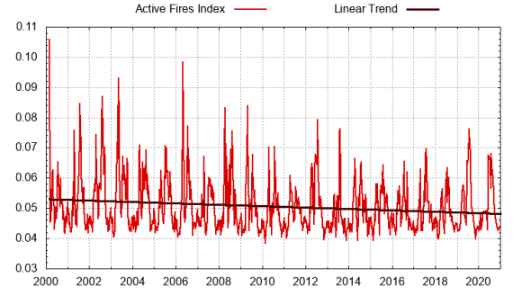 climate scare story gets dousedglobal wildfires have declined since nasa began recording data - Climate Scare Story Gets Doused…Global Wildfires Have Declined Since NASA Began Recording Data