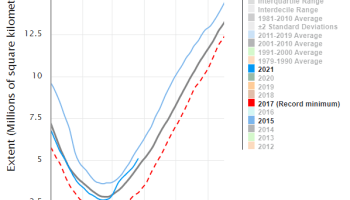 antarctic sea ice grows 2 million sq km area as big as saudi arabia and hamburg spring arriving later - Bucking The 'Warming': Mid May 'Ice Saints' In Europe Have Intensified Since 1996!
