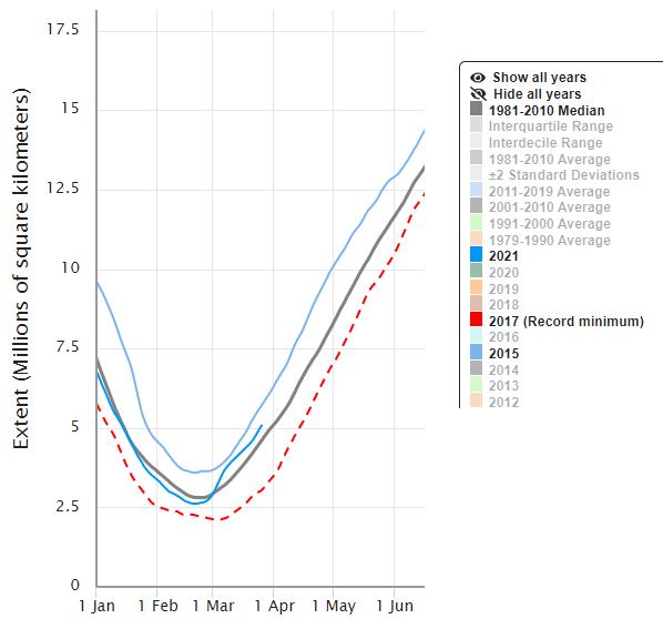 antarctic sea ice grows 2 million sq km area as big as saudi arabia and hamburg spring arriving later - Antarctic Sea Ice Grows 2 Million Sq. Km – Area As Big As Saudi Arabia. And: Hamburg Spring Arriving Later…