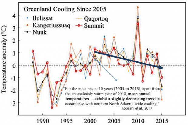 danish institute data greenland ice melt has slowed down significantly over past decade 2 - Danish Institute Data: Greenland Ice Melt Has Slowed Down Significantly Over Past Decade