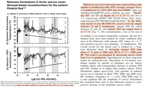 new study 75 of recent arctic sea ice decline is accounted for by an internal variability pattern pna 6 - New Study: 75% Of Recent Arctic Sea Ice Decline Is 'Accounted For' By An Internal Variability Pattern (PNA)
