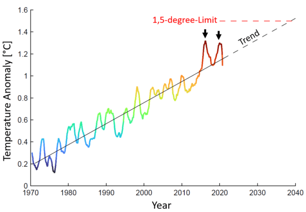 two graphs show the path to 1 5 degrees - Two graphs show the path to 1.5 degrees